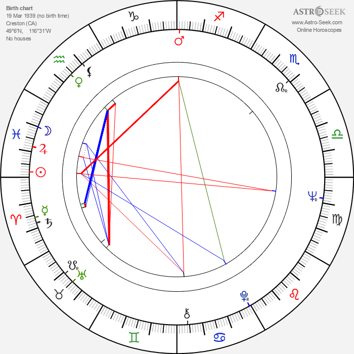 Dale Nelson - Astrology Natal Birth Chart