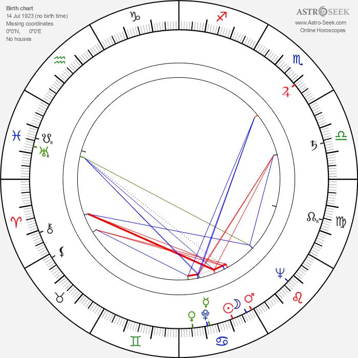 Dale Robertson - Astrology Natal Birth Chart