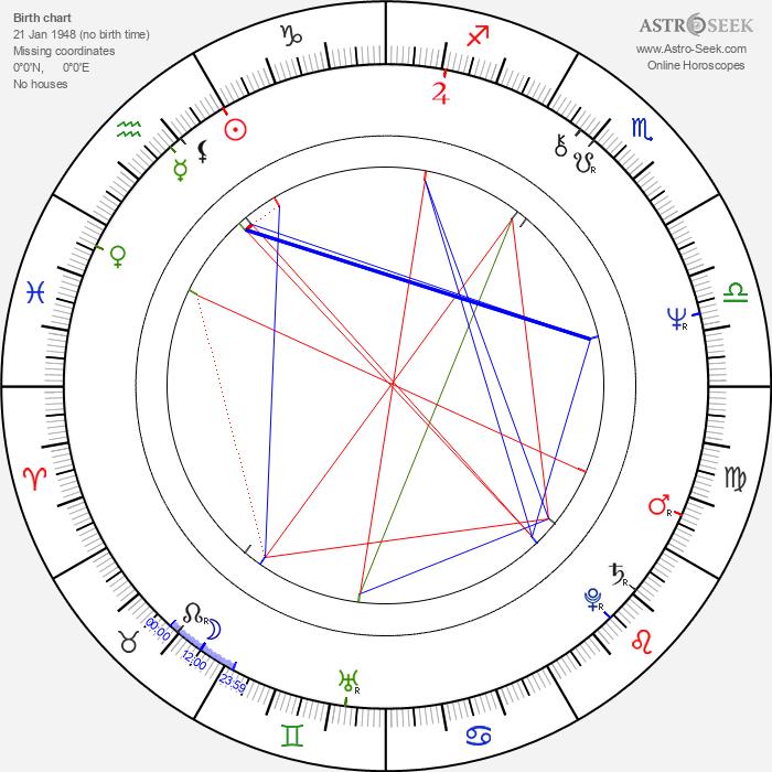 Dale Swann - Astrology Natal Birth Chart