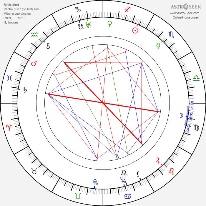 Dale Van Sickel - Astrology Natal Birth Chart