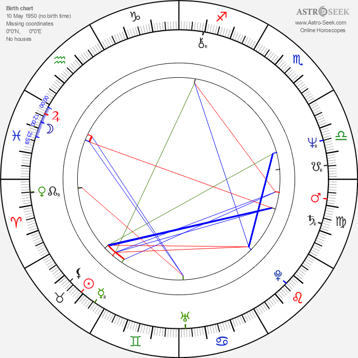 Dale Wilson - Astrology Natal Birth Chart