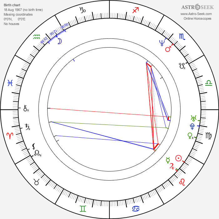 Daler Mehndi - Astrology Natal Birth Chart