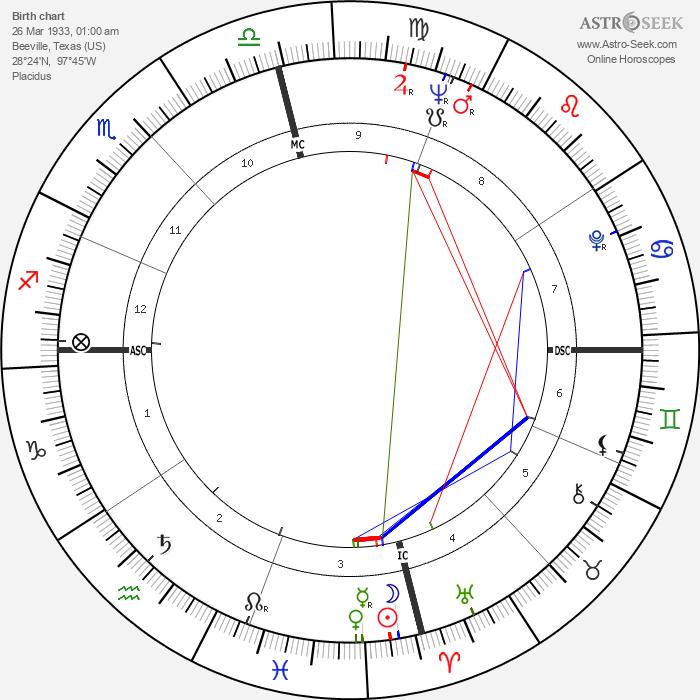 Dalhart Windberg - Astrology Natal Birth Chart