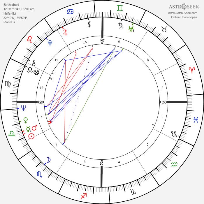 Daliah Lavi - Astrology Natal Birth Chart