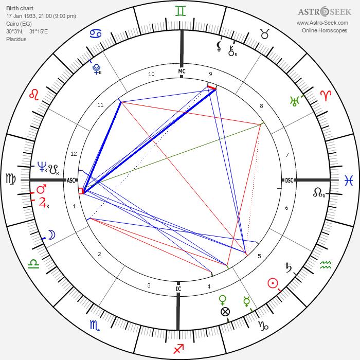 Dalida - Astrology Natal Birth Chart