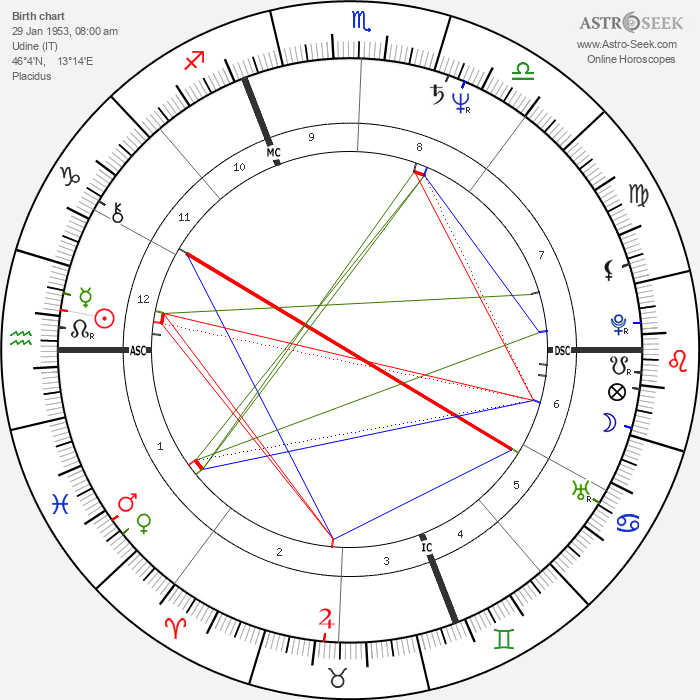 Dalila Di Lazzaro - Astrology Natal Birth Chart
