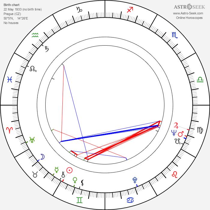 Dalimil Klapka - Astrology Natal Birth Chart