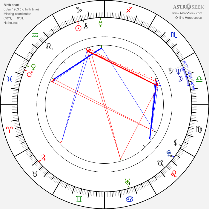 Damián Alcázar - Astrology Natal Birth Chart