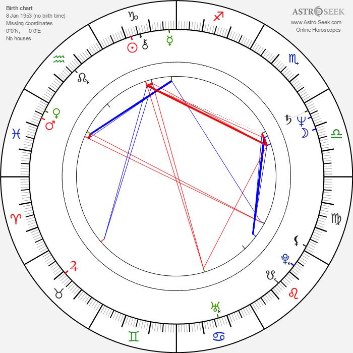 Damián Alcázar - Astrology Natal Birth Chart