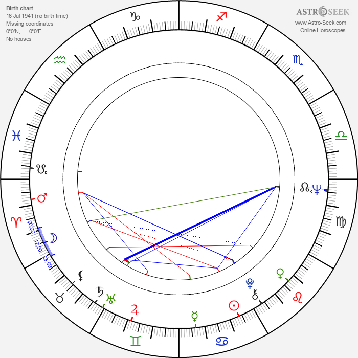 Damian Damiecki - Astrology Natal Birth Chart