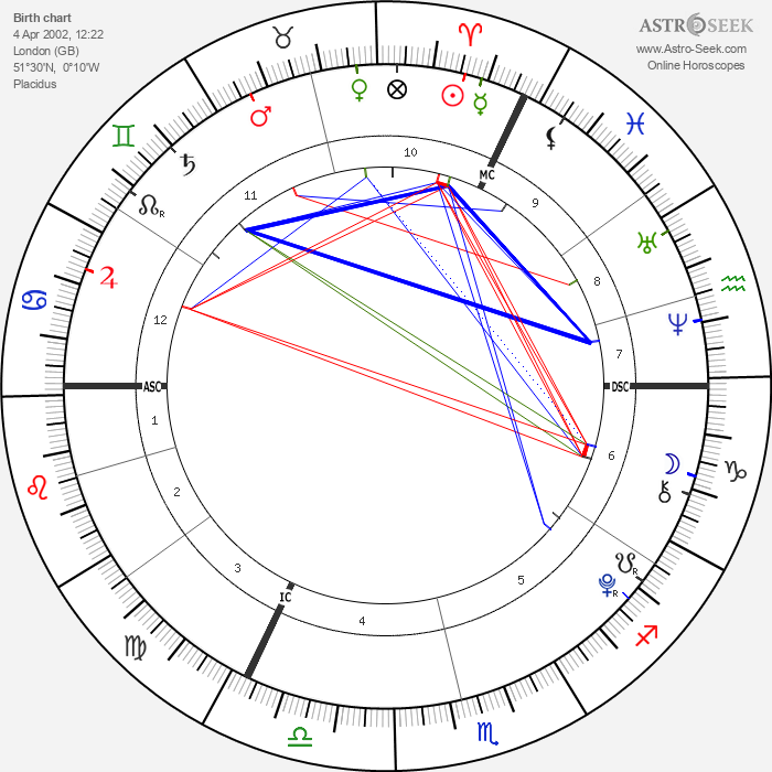 Damian Hurley - Astrology Natal Birth Chart