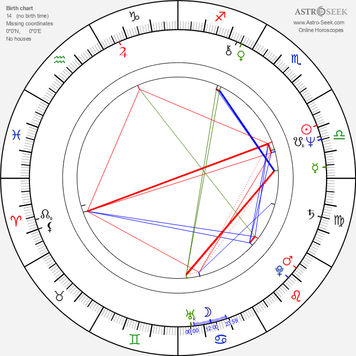 Damian Lau - Astrology Natal Birth Chart