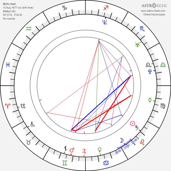 Damian O'Hare - Astrology Natal Birth Chart