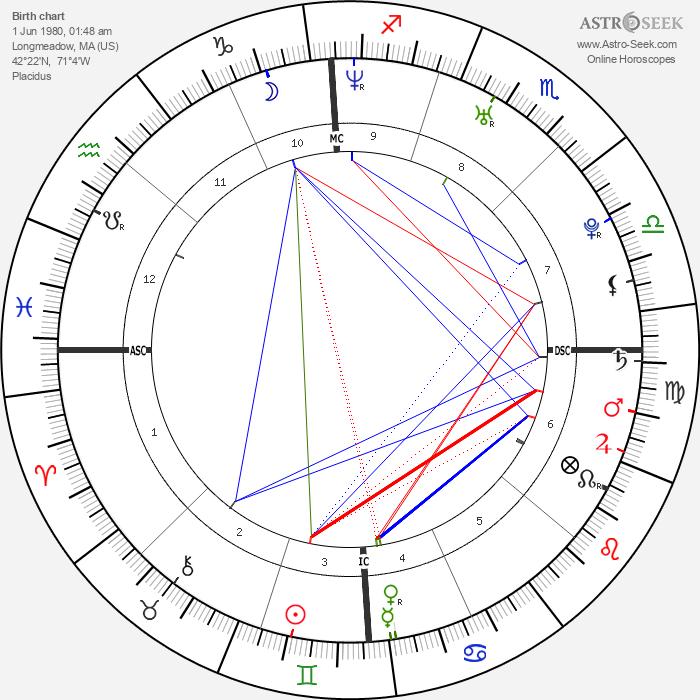 Damien Fahey - Astrology Natal Birth Chart