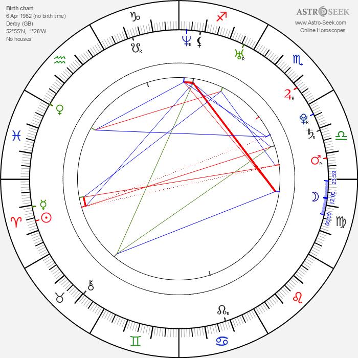 Damien Walters - Astrology Natal Birth Chart
