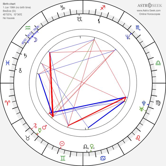 Damjan Kozole - Astrology Natal Birth Chart