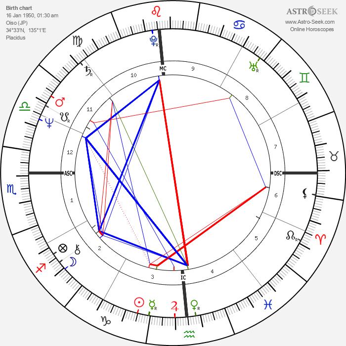 Damo Suzuki - Astrology Natal Birth Chart