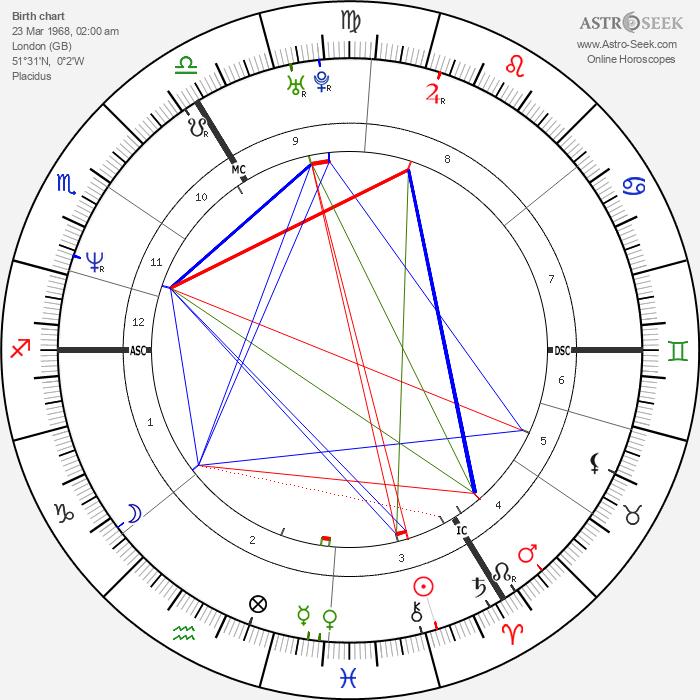 Damon Albarn - Astrology Natal Birth Chart