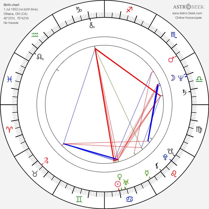 Dan Aykroyd - Astrology Natal Birth Chart