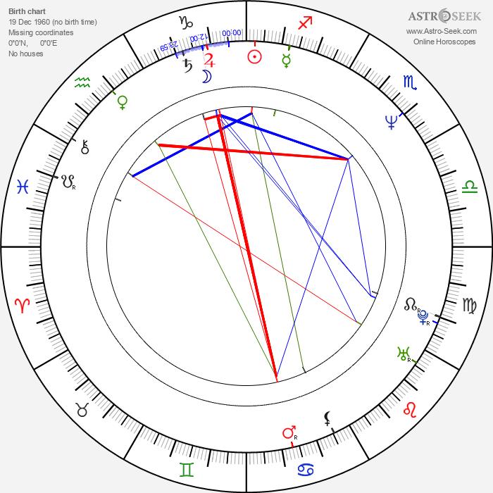 Dan Badarau - Astrology Natal Birth Chart