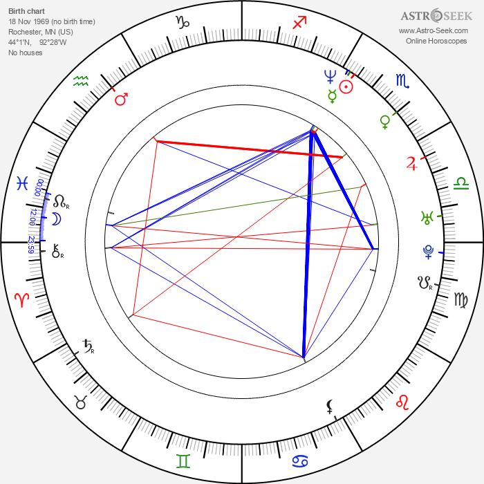 Dan Bakkedahl - Astrology Natal Birth Chart