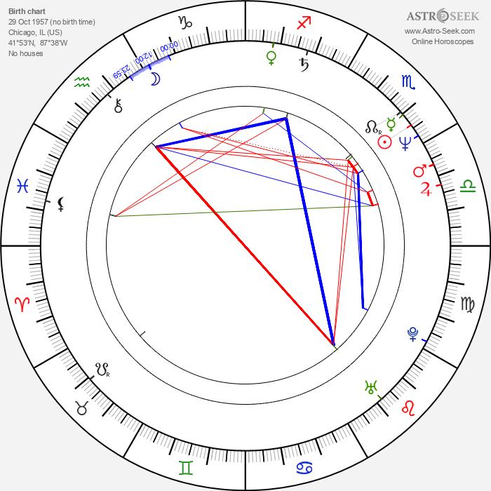 Dan Castellaneta - Astrology Natal Birth Chart
