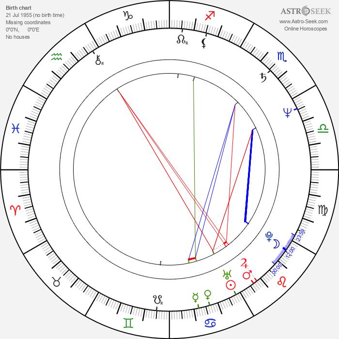 Dan Chisu - Astrology Natal Birth Chart