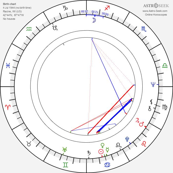 Dan Desmond - Astrology Natal Birth Chart