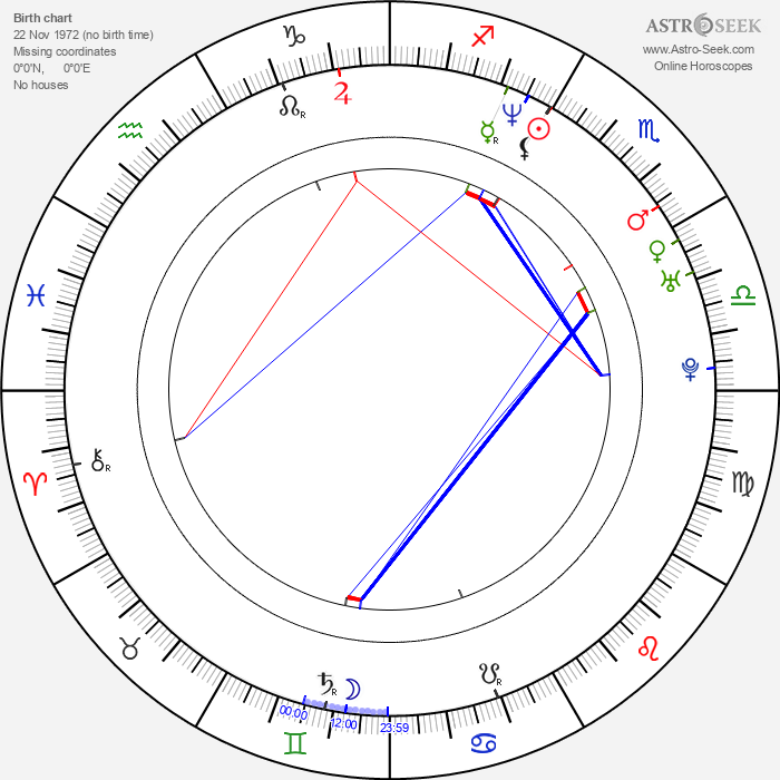 Dan Deublein - Astrology Natal Birth Chart