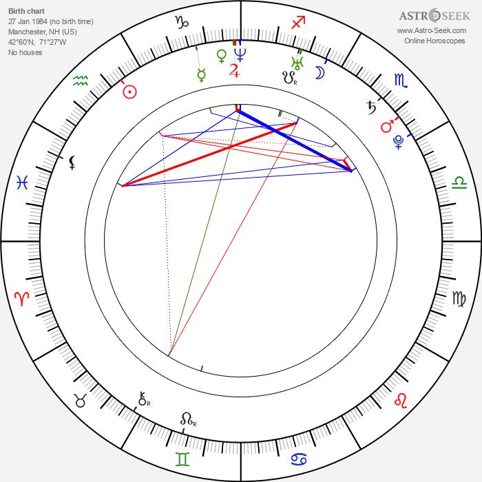 Dan Eckman - Astrology Natal Birth Chart
