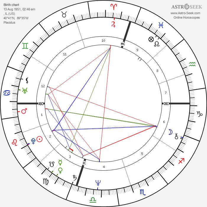 Dan Fogelberg - Astrology Natal Birth Chart