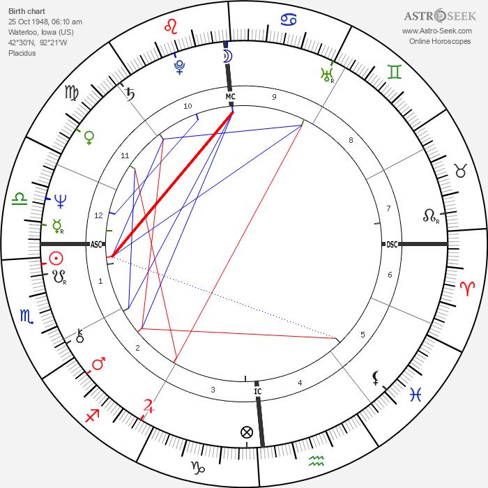 Dan Gable - Astrology Natal Birth Chart