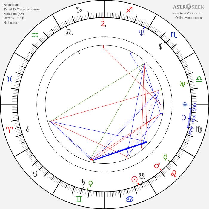 Dan Håfström - Astrology Natal Birth Chart
