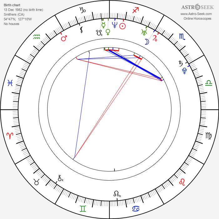 Dan Hamhuis - Astrology Natal Birth Chart