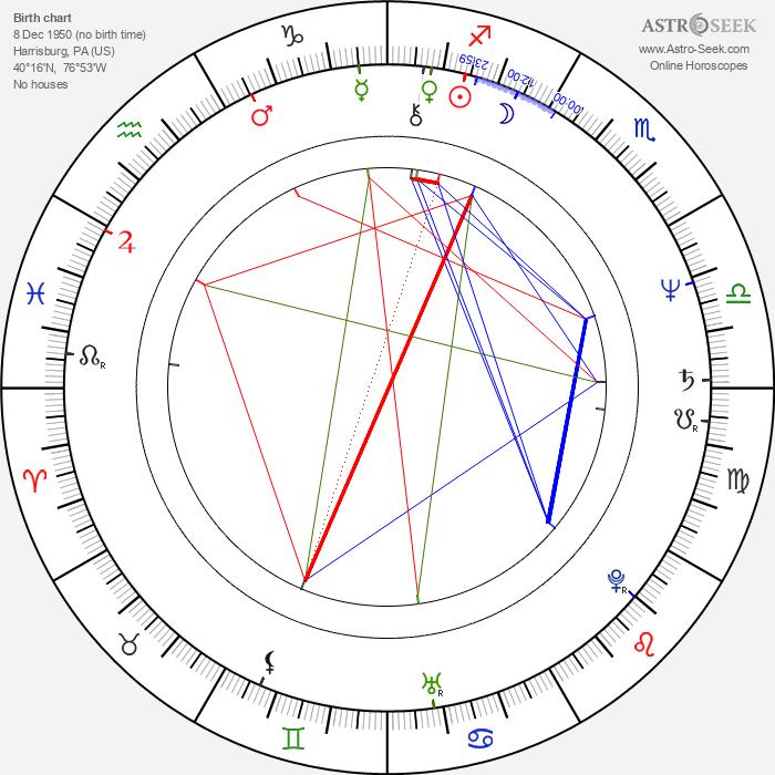 Dan Hartman - Astrology Natal Birth Chart