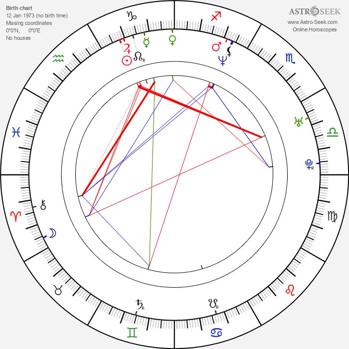 Dan Haseltine - Astrology Natal Birth Chart