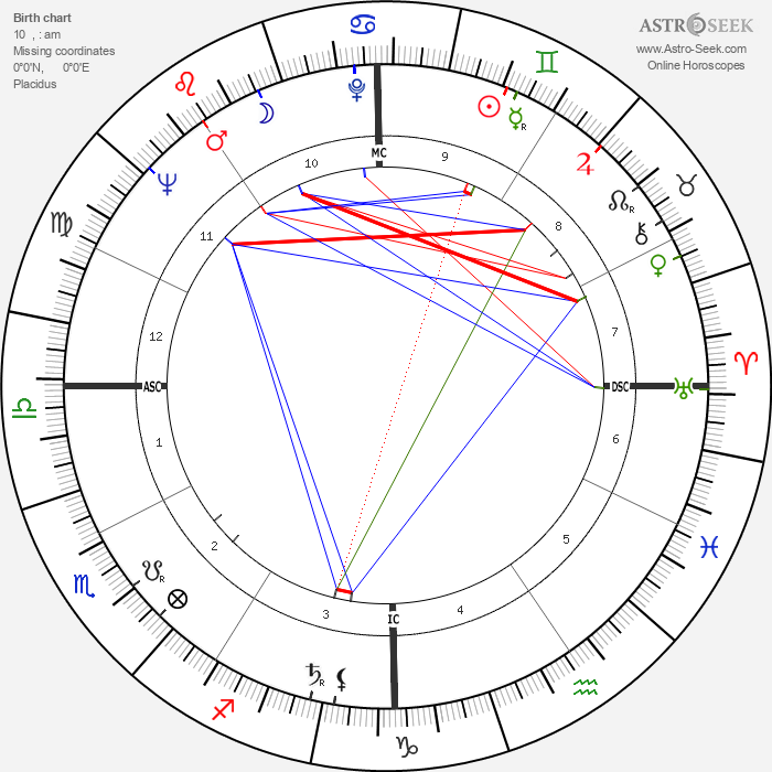 Dan Kater - Astrology Natal Birth Chart