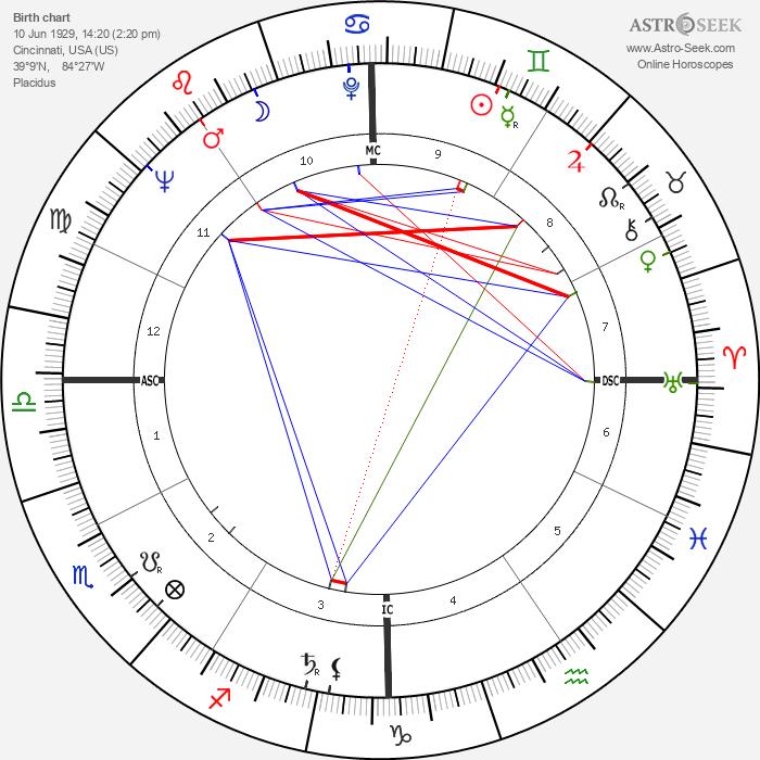 Dan Kater - Astrology Natal Birth Chart