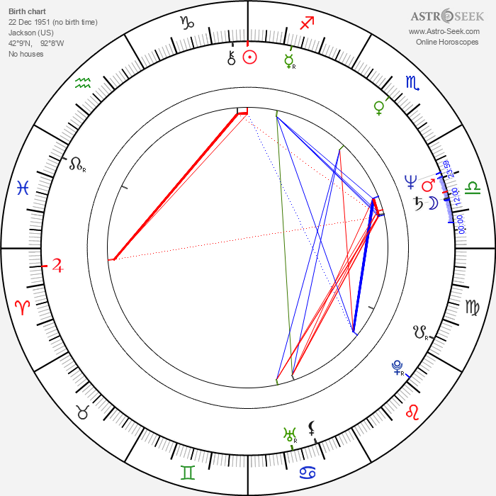 Dan Martin - Astrology Natal Birth Chart