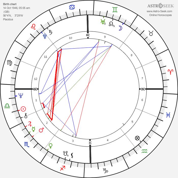 Dan McCafferty - Astrology Natal Birth Chart