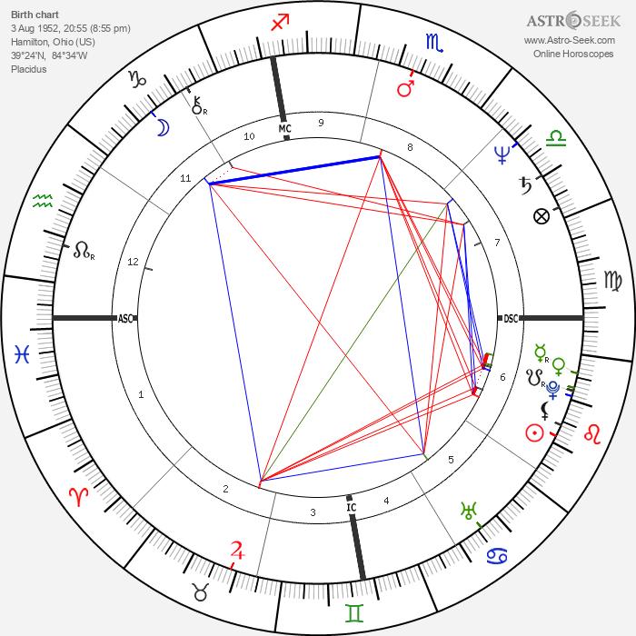 Dan Meyer - Astrology Natal Birth Chart