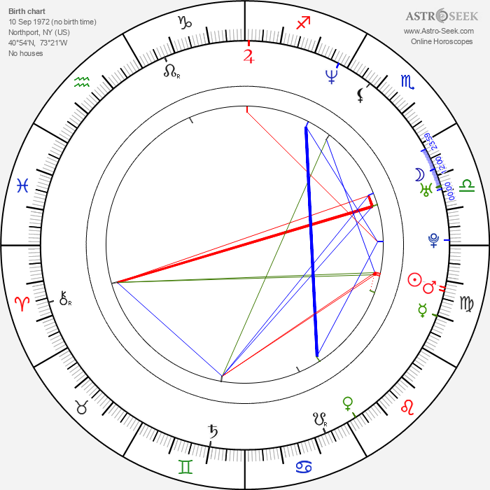 Dan Milano - Astrology Natal Birth Chart
