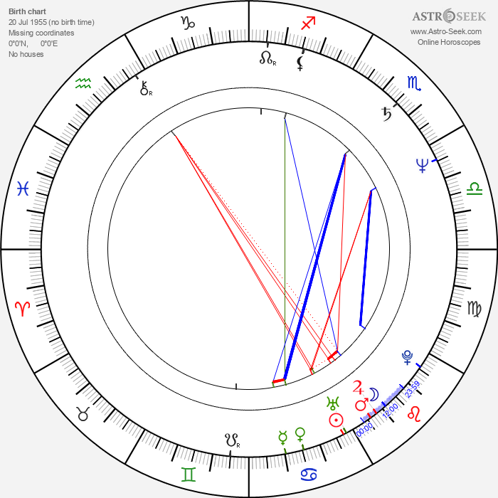 Dan Monahan - Astrology Natal Birth Chart