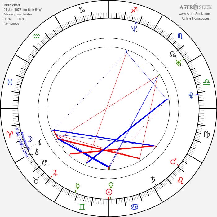Dan Nelson - Astrology Natal Birth Chart