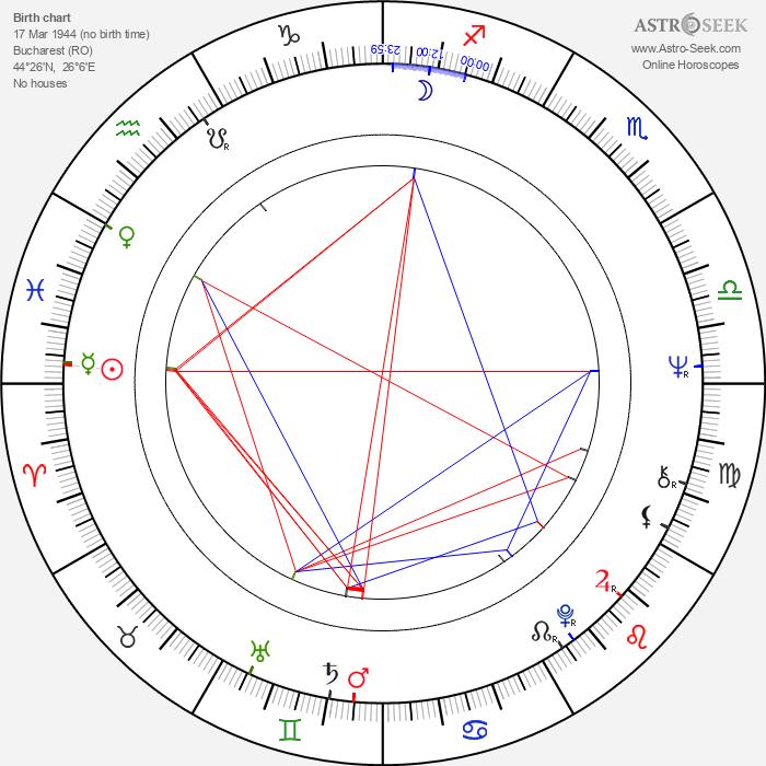 Dan Nutu - Astrology Natal Birth Chart
