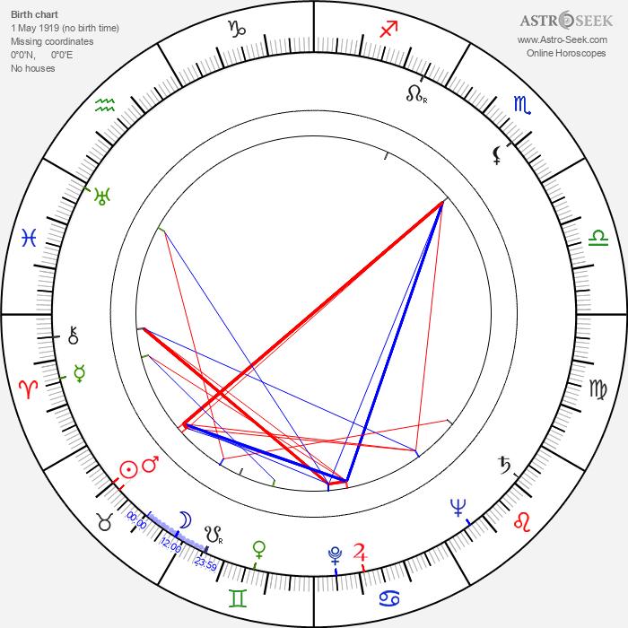 Dan O'Herlihy - Astrology Natal Birth Chart