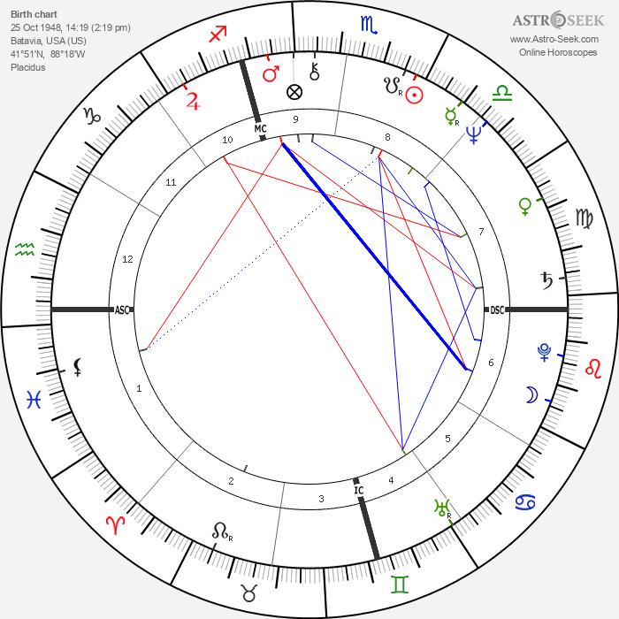 Dan P. Issel - Astrology Natal Birth Chart