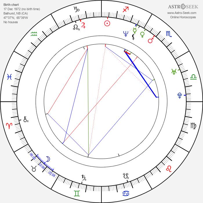 Dan Pelchat - Astrology Natal Birth Chart