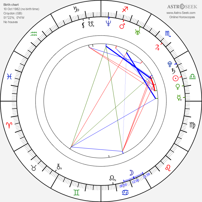 Dan Stevens - Astrology Natal Birth Chart