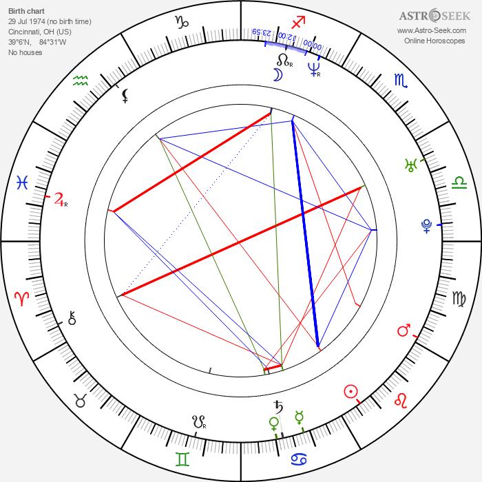 Dan Thiel - Astrology Natal Birth Chart